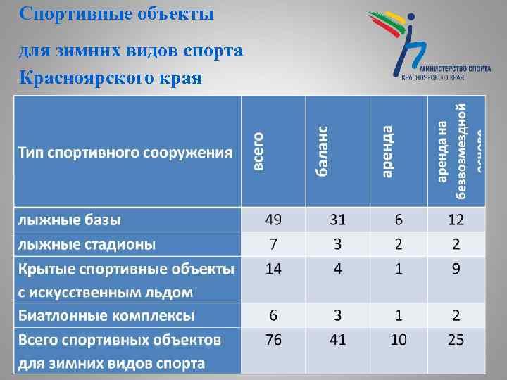 Спортивные объекты для зимних видов спорта Красноярского края 11