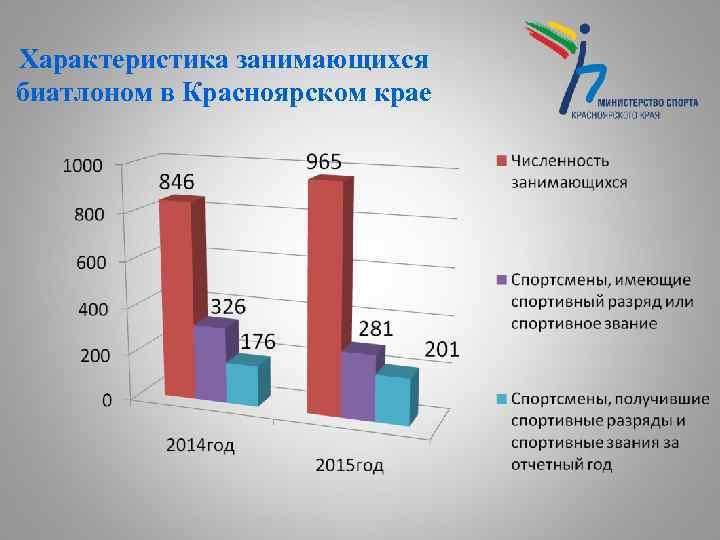 Характеристика занимающихся биатлоном в Красноярском крае