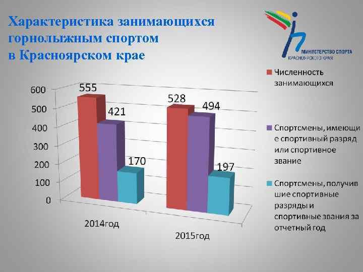 Характеристика занимающихся горнолыжным спортом в Красноярском крае