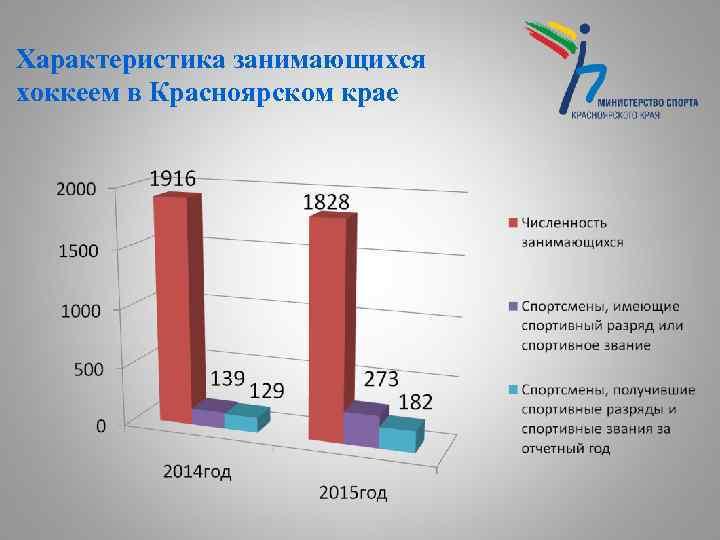 Характеристика занимающихся хоккеем в Красноярском крае