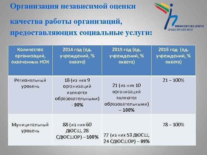 Организация независимой оценки качества работы организаций, предоставляющих социальные услуги: Количество организаций, охваченных НОК Региональный