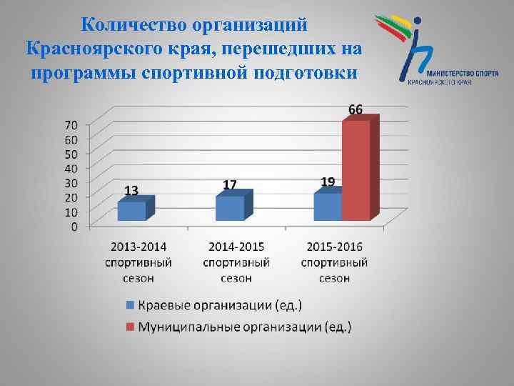 Количество организаций Красноярского края, перешедших на программы спортивной подготовки