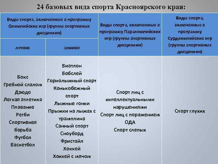 24 базовых вида спорта Красноярского края: Виды спорта, включенные в программу Олимпийских игр (группы