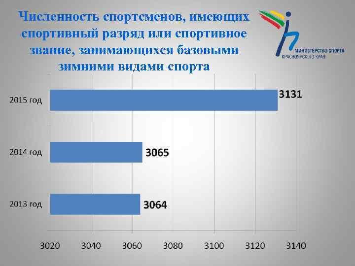 Численность спортсменов, имеющих спортивный разряд или спортивное звание, занимающихся базовыми зимними видами спорта