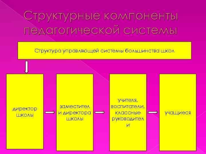 Структурные компоненты педагогической системы Структура управляющей системы большинства школ директор школы заместител и директора