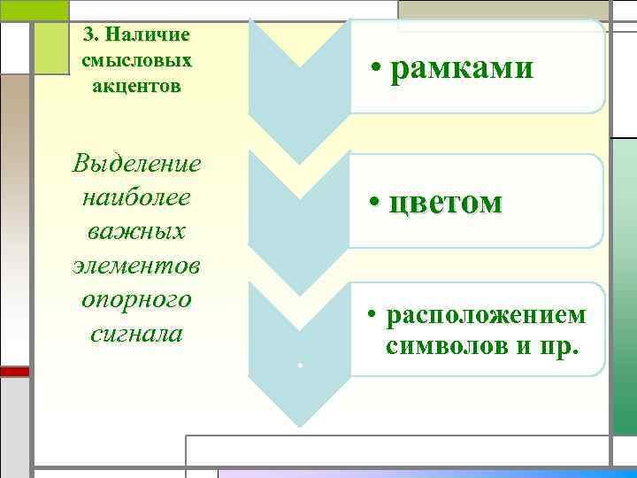 3. Наличие смысловых акцентов Выделение наиболее важных элементов опорного сигнала • рамками • цветом