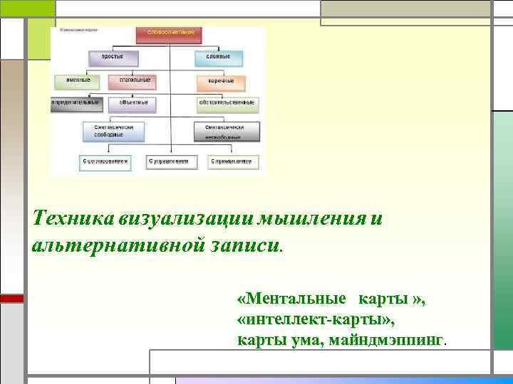 Техника визуализации мышления и альтернативной записи. «Ментальные карты » , «интеллект-карты» , карты ума,