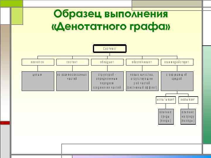 Образец выполнения «Денотатного графа»