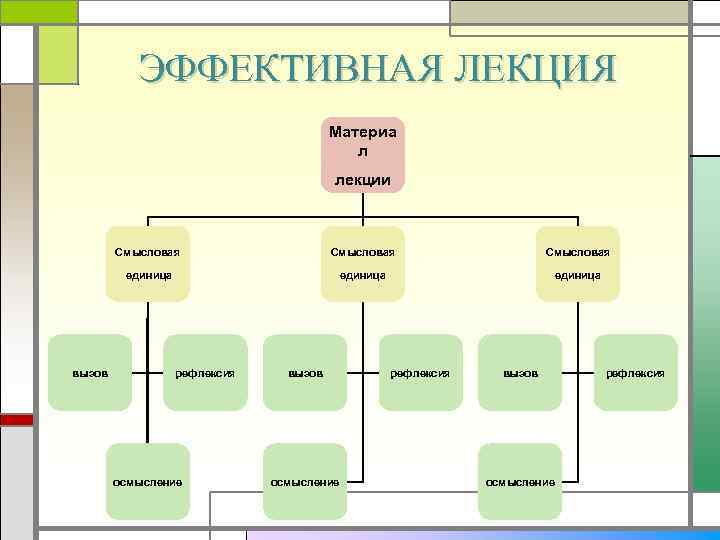ЭФФЕКТИВНАЯ ЛЕКЦИЯ Материа л лекции Смысловая единица вызов Смысловая единица рефлексия осмысление вызов осмысление