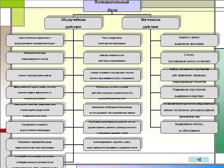 Познавательный блок Общеучебные Логические действия Самостоятельное выделение и Поиск и выделение Анализ с целью