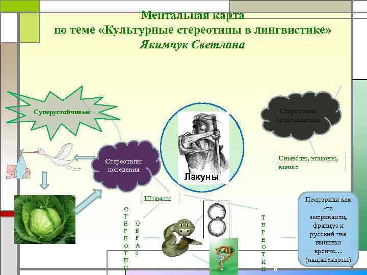 Ментальная карта по теме «Культурные стереотипы в лингвистике» Якимчук Светлана Стереотипы представления Суперустойчивые Символы,