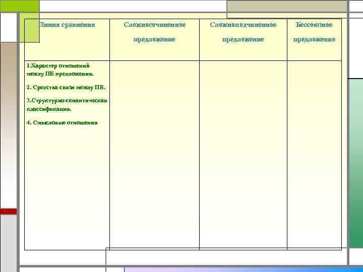 Линия сравнения 2. Средства связи между ПЕ. 3. Структурно-семантическая классификация. 4. Смысловые отношения Сложноподчиненное