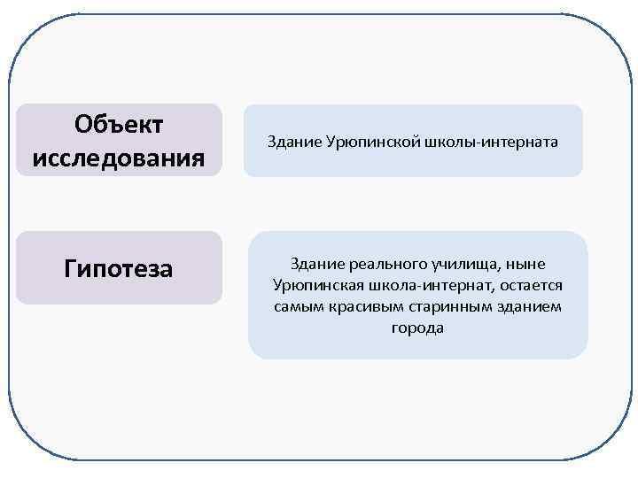 Объект исследования Гипотеза Здание Урюпинской школы-интерната Здание реального училища, ныне Урюпинская школа-интернат, остается самым