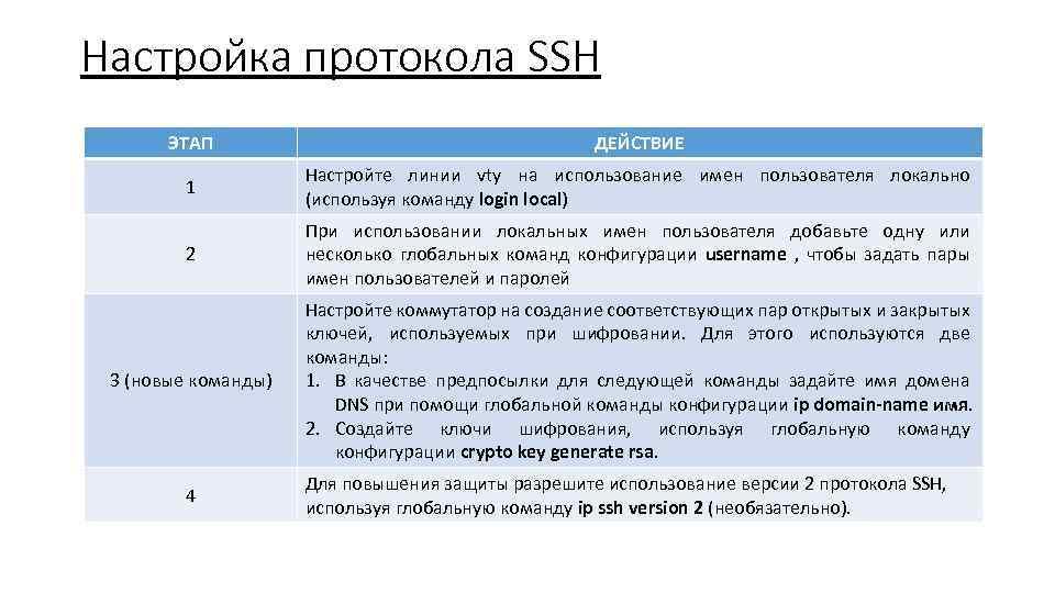 Настройка протокола SSH ЭТАП ДЕЙСТВИЕ 1 Настройте линии vty на использование имен пользователя локально