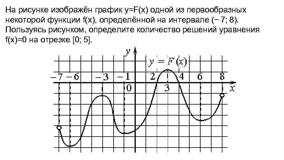 На рисунке изображен график некоторой функции.пользуясь графиком вычислите интеграл