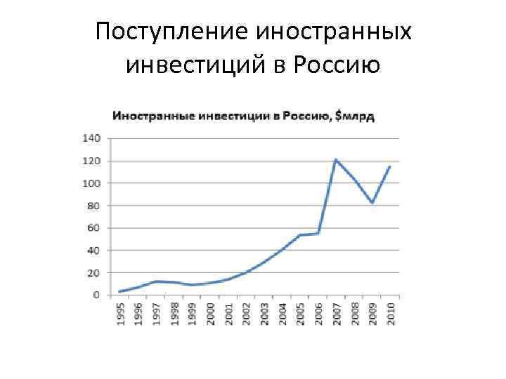 Поступление иностранных инвестиций в Россию