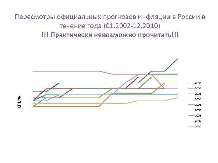 Пересмотры официальных прогнозов инфляции в России в течение года (01. 2002 -12. 2010) !!!