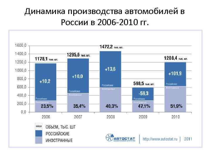 Динамика производства автомобилей в России в 2006 -2010 гг.