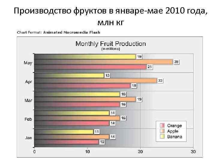 Производство фруктов в январе-мае 2010 года, млн кг