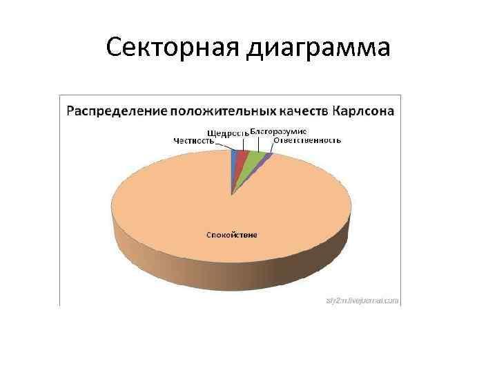 Секторная диаграмма