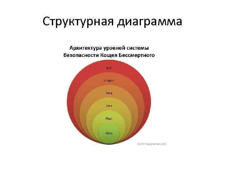 Структурная диаграмма
