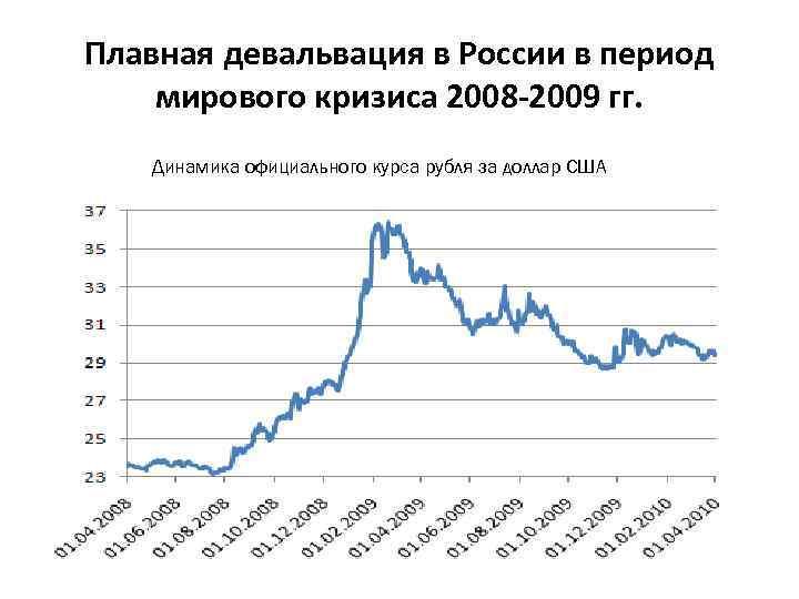 Плавная девальвация в России в период мирового кризиса 2008 -2009 гг. Динамика официального курса