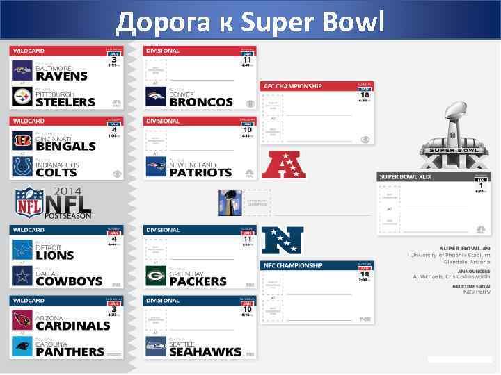 Дорога к Super Bowl