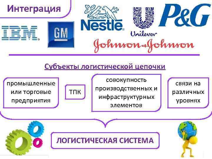 Интеграция Субъекты логистической цепочки промышленные или торговые предприятия ТПК совокупность производственных и инфраструктурных элементов
