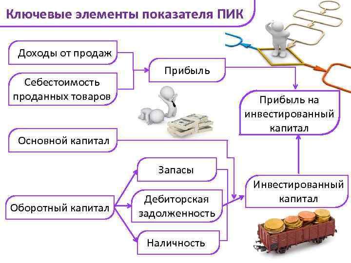 Ключевые элементы показателя ПИК Доходы от продаж Себестоимость проданных товаров Прибыль на инвестированный капитал