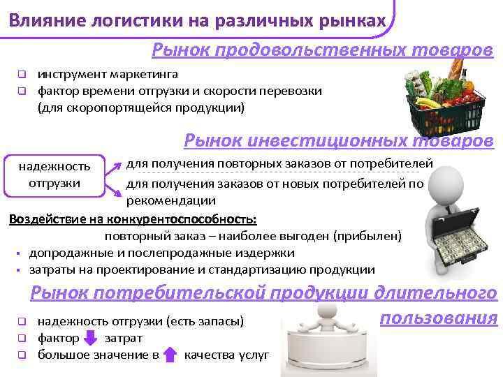 Влияние логистики на различных рынках Рынок продовольственных товаров q q инструмент маркетинга фактор времени