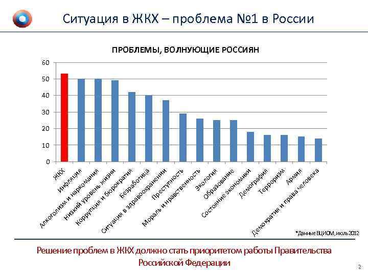проблемы жилищно коммунального хозяйства в россии