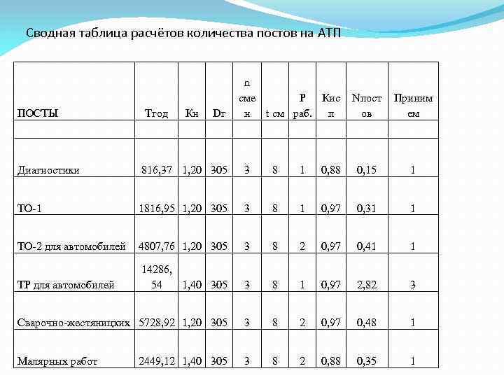 Сводная таблица расчётов количества постов на АТП ПОСТЫ Тгод Кн Dг n сме Р