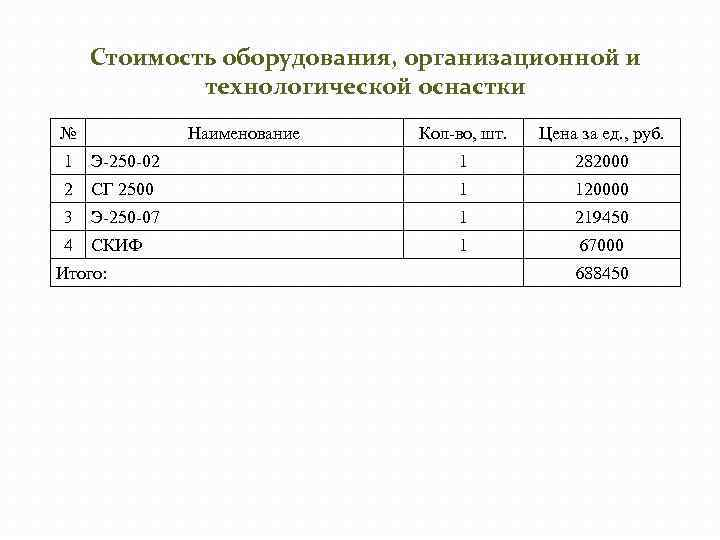 Стоимость оборудования, организационной и технологической оснастки № Наименование Кол-во, шт. Цена за ед. ,