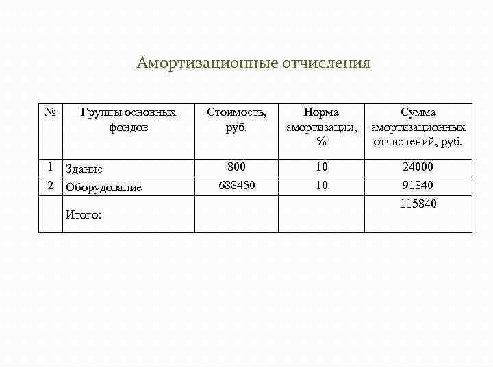 Амортизационные отчисления № 1 2 Группы основных фондов Здание Оборудование Итого: Стоимость, руб. 800
