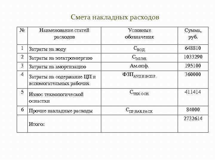 Смета накладных расходов № Наименование статей расходов Условные обозначения Сумма, руб. 1 Затраты на