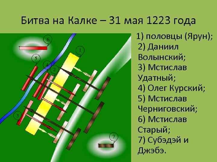 Битва на Калке – 31 мая 1223 года 1) половцы (Ярун); 2) Даниил Волынский;