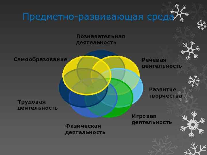 Предметно-развивающая среда Познавательная деятельность Самообразование Речевая деятельность Развитие творчества Трудовая деятельность Физическая деятельность Игровая