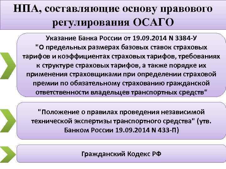 НПА, составляющие основу правового регулирования ОСАГО Указание Банка России от 19. 09. 2014 N