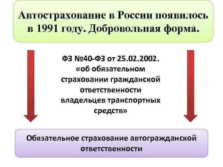 Автострахование в России появилось в 1991 году. Добровольная форма. ФЗ № 40 -ФЗ от