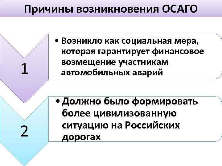 Причины возникновения ОСАГО 1 • Возникло как социальная мера, которая гарантирует финансовое возмещение участникам