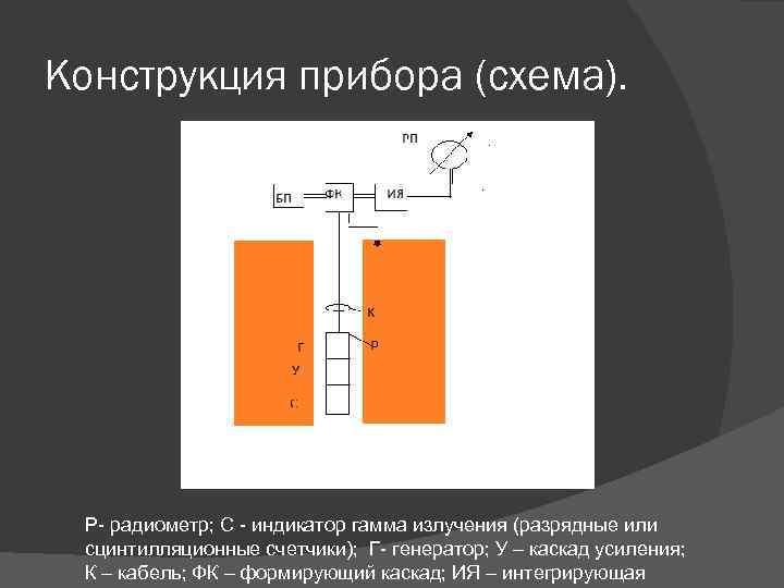 Конструкция прибора (схема). Р- радиометр; С - индикатор гамма излучения (разрядные или сцинтилляционные счетчики);