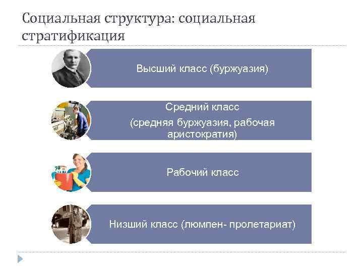 Социальная структура: социальная стратификация Высший класс (буржуазия) Средний класс (средняя буржуазия, рабочая аристократия) Рабочий