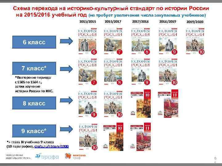 Историко-культурный стандарт по истории россии 2018 утверждённый даты