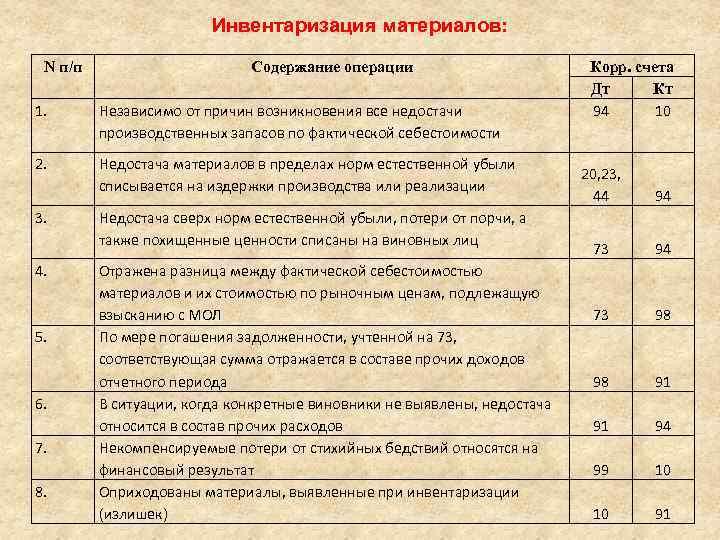 Инвентаризация Мпз Шпаргалка