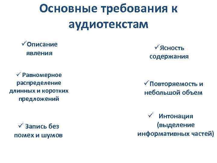 Основные требования к аудиотекстам üОписание явления üЯсность содержания ü Равномерное распределение длинных и коротких