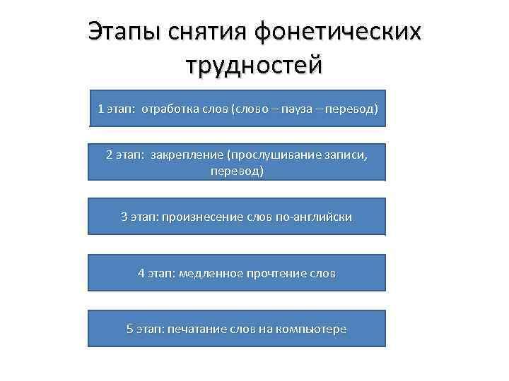 Этапы снятия фонетических трудностей 1 этап: отработка слов (слово – пауза – перевод) 2