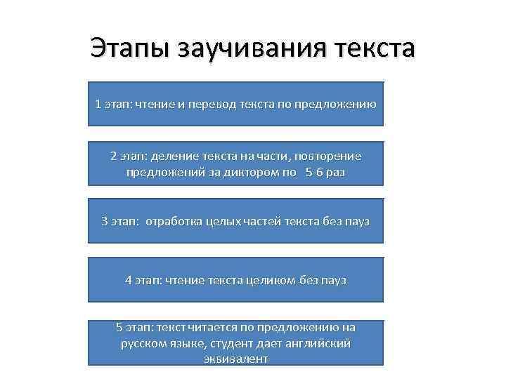 Этапы заучивания текста 1 этап: чтение и перевод текста по предложению 2 этап: деление