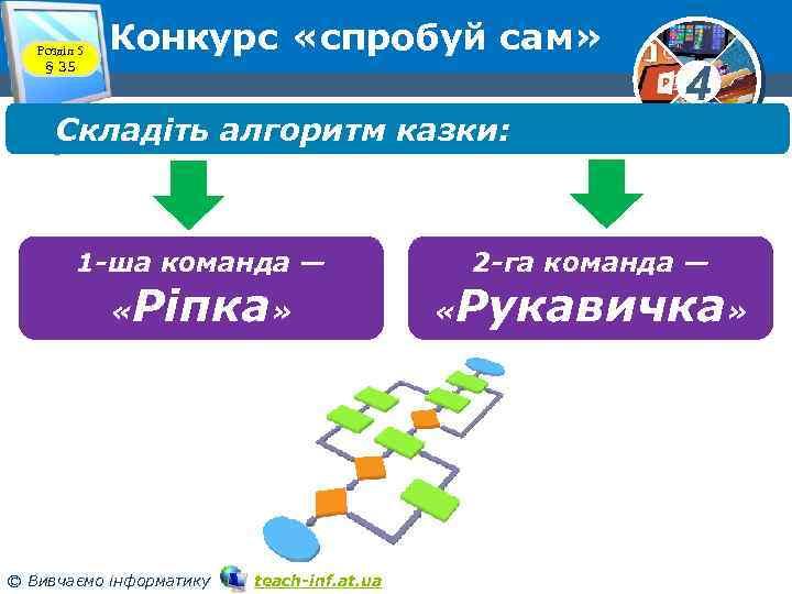 Розділ 5 § 35 Конкурс «спробуй сам» Складіть алгоритм казки: 2 -га команда —