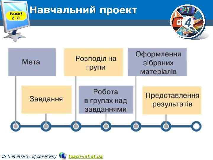Розділ 8 § 33 Навчальний проект © Вивчаємо інформатику teach-inf. at. ua 4