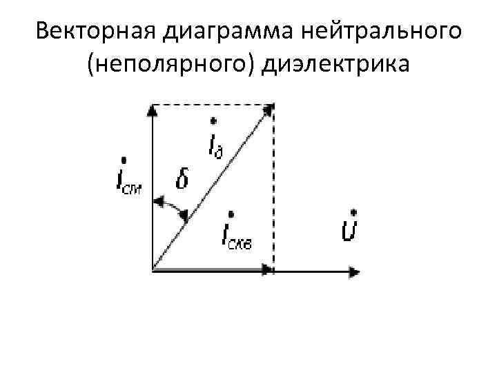 Векторная диаграмма нейтрального (неполярного) диэлектрика